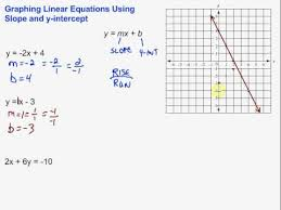 graphing using slope and y intercept