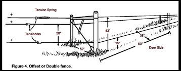 Fencing To Exclude Deer