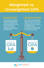 weighted vs unweighted gpa prep expert
