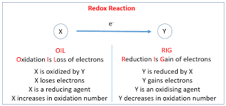 chemical reactions igcse chemistry
