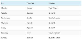 All Pokémon Found With Island Scan In Pokémon Sun And Moon ...