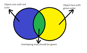 set combined color for overlapped