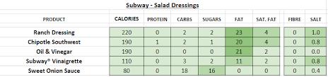 subway usa nutrition information