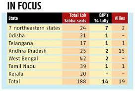 2019 polls bjp identifies seats in