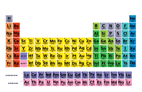 periodic table of the elements with