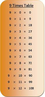 9 times table multiplication chart