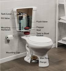 plumbing parts and plumbing repair at