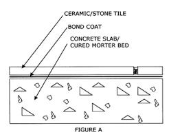 floor tile installation methods the