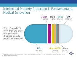 Patent Rights Protect U.S. Pharmaceutical Innovation Leadership