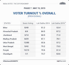 election 2019 7th phase highlights