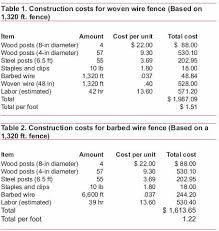 Estimated Costs For Livestock Fencing