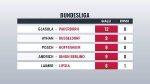 Statistiche Bundesliga cartellini Germania: squadre e giocatori ...