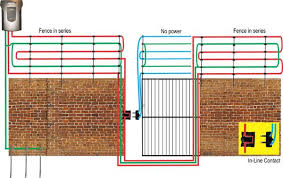 In Line Gate Contact Stafix Electric Fence Centres