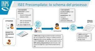 ISEE precompilato 2020 accessibile online dal portale INPS: come ...