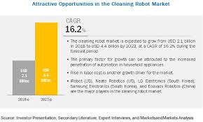 market by floor cleaning robot