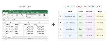 data ysis in python using pandas