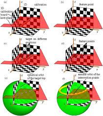 laser plane in vision measurement