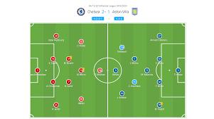 EPL 2019/20: Chelsea vs Aston Villa – tactical analysis