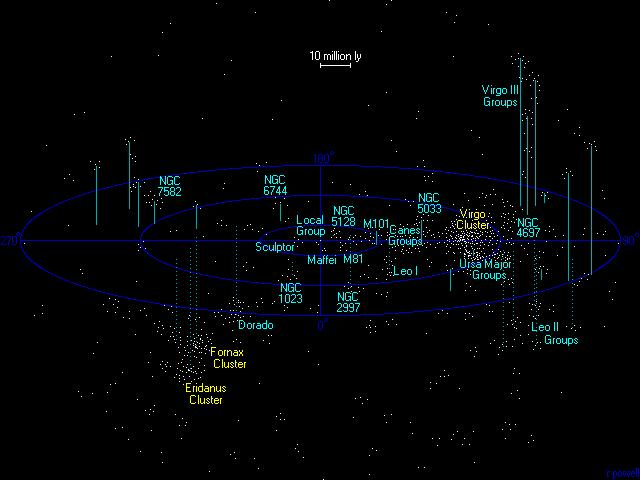 """Hasil gambar untuk virgo supercluster"""""""
