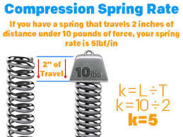 meaning of spring rate quality spring