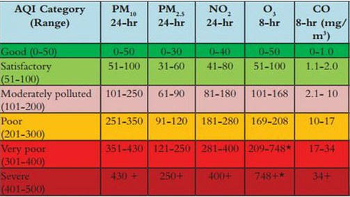 Image result for air quality index delhi""