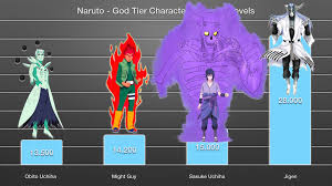 Anime Central - Naruto - God Characters - Power Levels