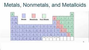 metals nonmetaletalloids on