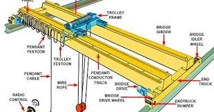 types of eot cranes and how to choose