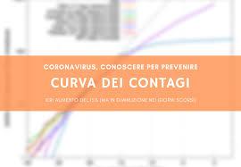 Coronavirus, la curva dei contagi al 20 marzo 2020