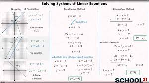 systems of equations types of