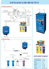 Máy lọc nước RO gia đình Hetec 10 cấp lọc tiêu chuẩn