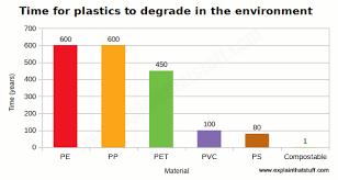 Bioplastics And Biodegradable Plastics How Do They Work