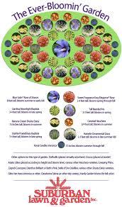 garden designs for zone 5 yaser