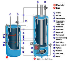 Image result for water heater image
