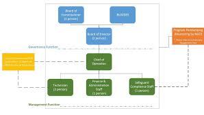 evaluation design report