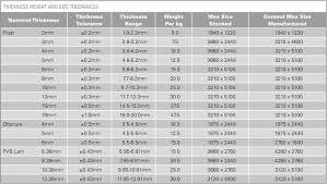 tempered glass thickness chart zenam