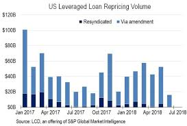 leveraged loan primer s p global