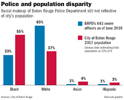 consent decree brpd racial makeup