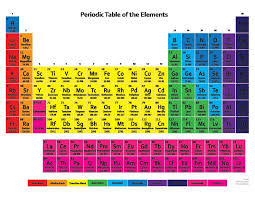 full size periodic table of elements