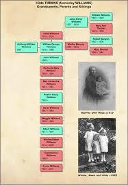 Horizontal Hourglass Chart for Hilda Williams 2 - Ancestral ...