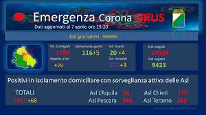 Coronavirus: Abruzzo, dati aggiornati al 7 aprile. Positivi a 1799 ...