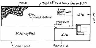 Building A Fence With Gaucho High Tensile Barbed Wire And Field Fence Safety First