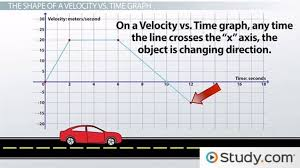 using velocity vs time graphs to