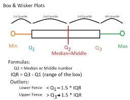 Box Wiskersplot Jilmac Math