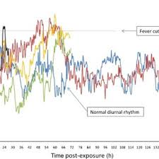 Temperature Trends In Four Monkeys That Showed Fever Spikes Black Download Scientific Diagram