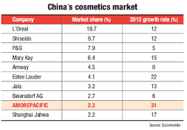 korean cosmetics bee global standard