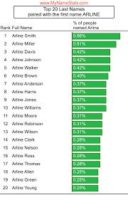 ARLINE First Name Statistics by MyNameStats.com