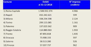 I debiti dei comuni italiani