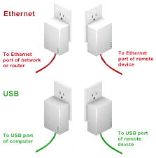powerline adapter article about
