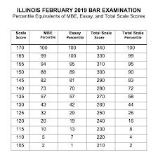 february 2019 illinois bar exam results